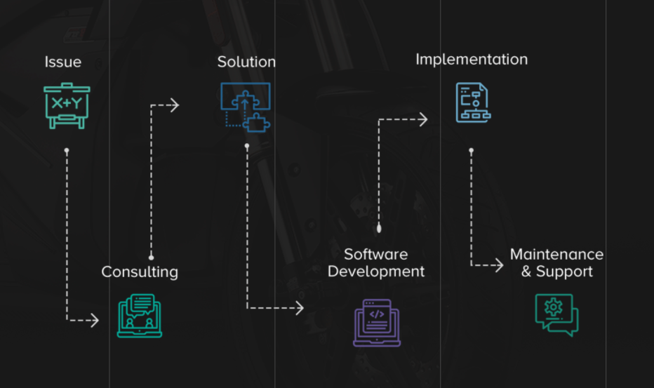 Learning about software outsourcing process is among top questions you should ask your software vendor before starting a partnership
