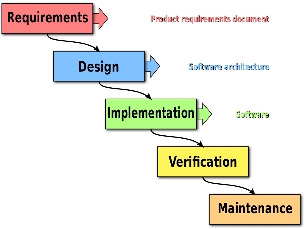 Agile and Waterfall software development methodologies increase the effectiveness of software outsourcing